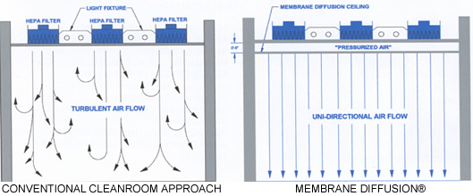 Luwa cleanroom technology for Air circulation in a room