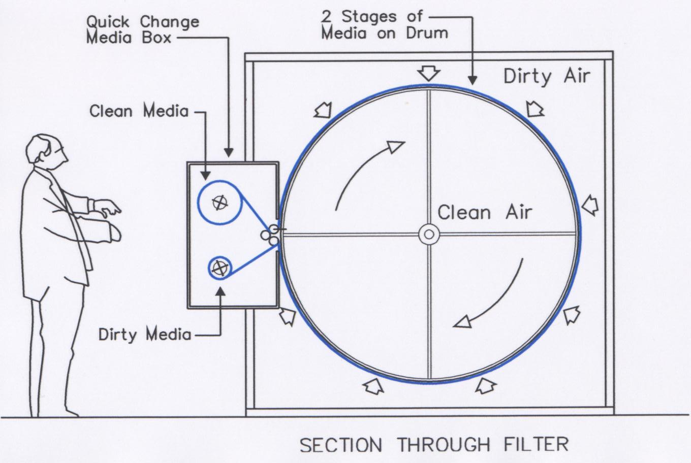 Sketch of the filter operation